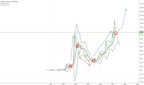 BTCUSD: Return of the King?