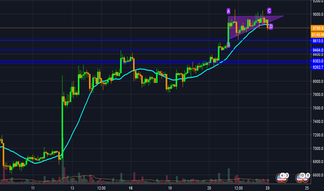 BTCUSD: Attention ! ! !