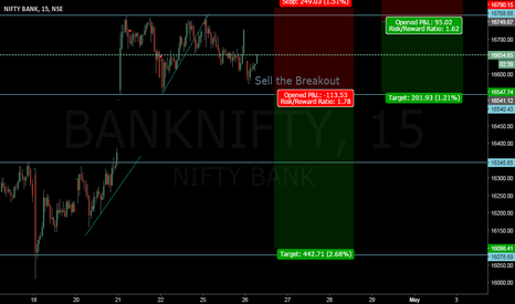 BANKNIFTY: Sell Sell Sell