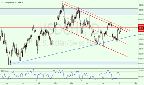 USDCHF: Looking To Short