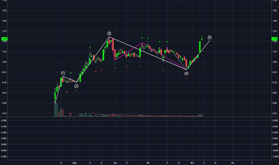 0200: Revenue 9 Nov 2018 | melengkapkan wave projection sebelum ini