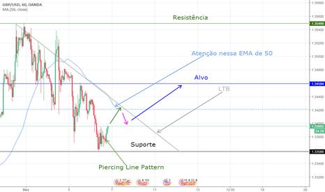 GBPUSD: Análise GBP/USD