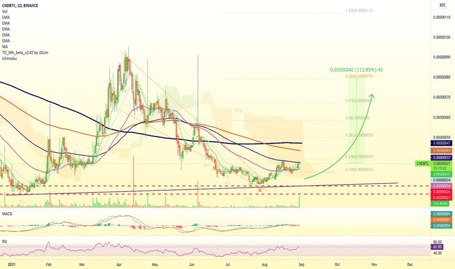 tradingview cnd btc