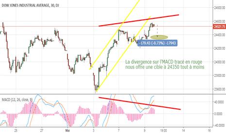 DJI: Une petite unité de temps sur le Dow en vu du jeudi 10.05 #in