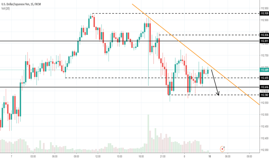 USDJPY: PA Analysis