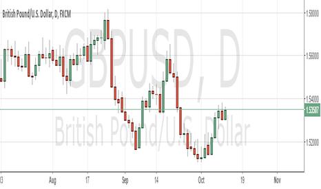 GBPUSD: BUY GBPUSD at 1.53