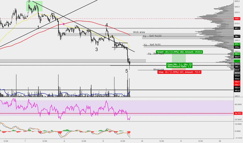 BCHUSD: BCH/USD New Scalp Targets