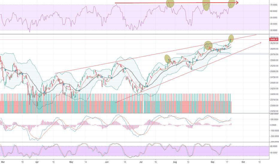 Dow Jones Index Chart Dji Quote Tradingview