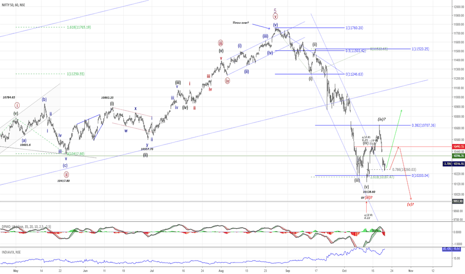 """NIFTY: NIFTY50...Wave """"B"""" within a """"zigzag-pattern"""" next!"""