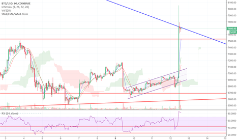 BTCUSD: BTC: Crucial Test going on NOW