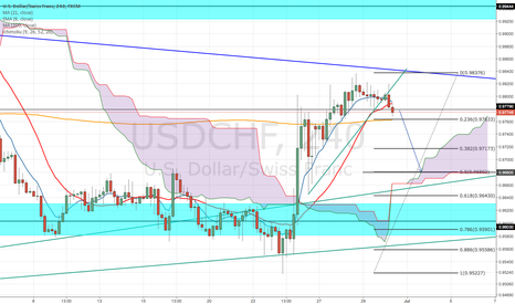 USDCHF: BEARISH TRENDLINE BREAK (4Hour) USD/CHF