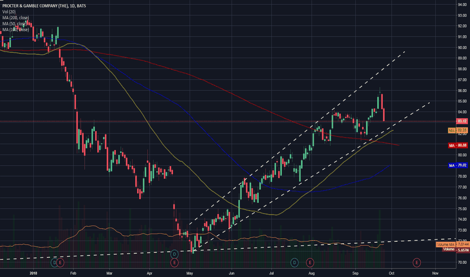 PG: $PG - forming a trend with 50 SMA as support