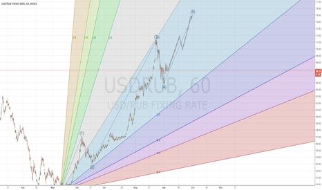 USDRUB: ruble ready to go up an 75