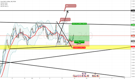 EURUSD: EUR USD GREAT OPPORTUNITY TO MAKE MONEY !!!