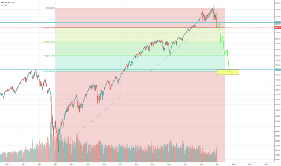SPX: Are you ready for the big fall?