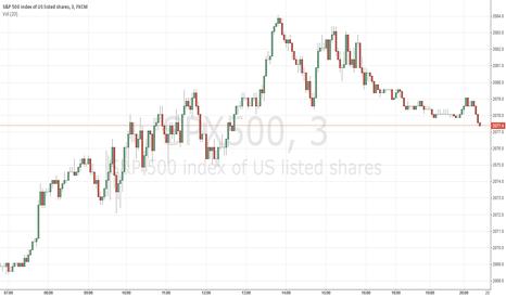 SPX500: Short term bullish