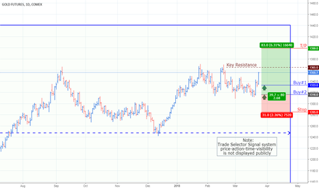 Gc2 Charts And Quotes Tradingview
