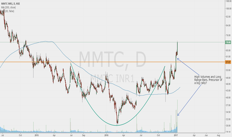 MMTC: MMTC momentum and price break