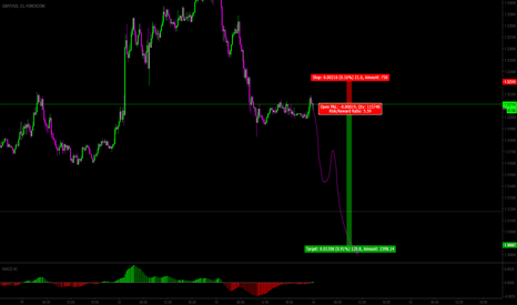 GBPUSD: Expected 60 Pips short GBPUSD