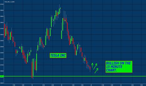 TSLA: TSLA bullish on the 15m chart.