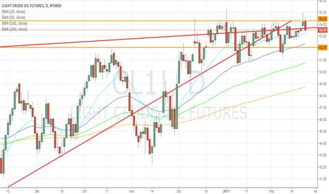 CL1!: Crude Oil: c'è ottimismo ma i prezzi non decollano!