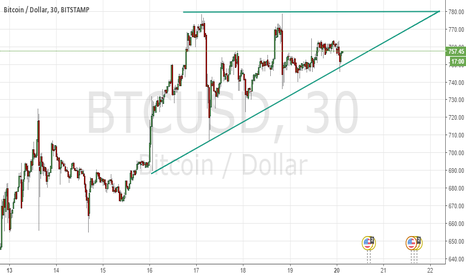 BTCUSD: Bullish Ascending Triangle