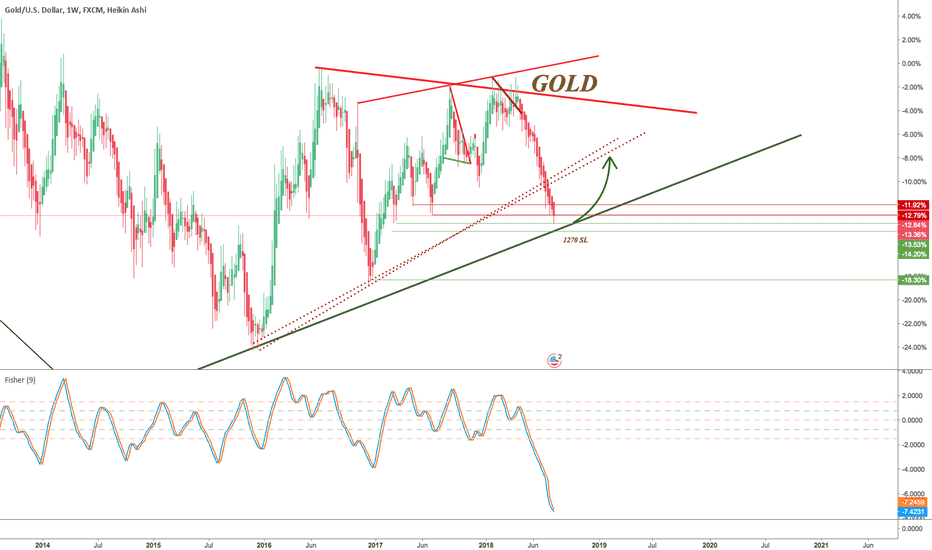 XAUUSD: GOLD - 2008 support tested - COT -> BullRun