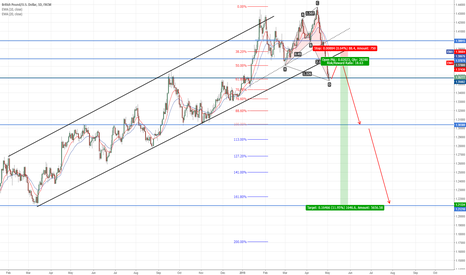 GBPUSD: Opportunity to Short