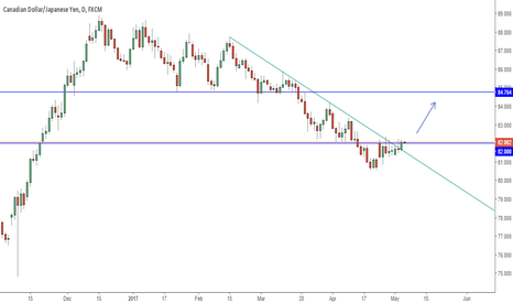 CADJPY: Possible breakout of a down trendline.