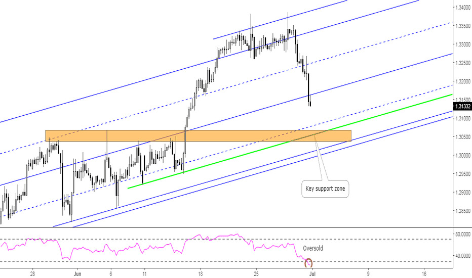 USDCAD: USDCAD: Key Support Zone to Watch for Longs
