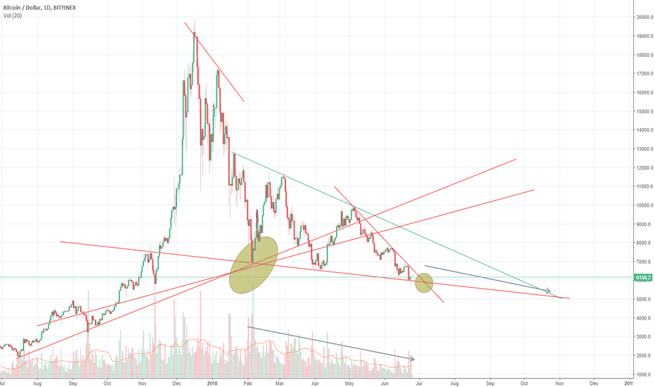 BTCUSD: BTC What will happen here?