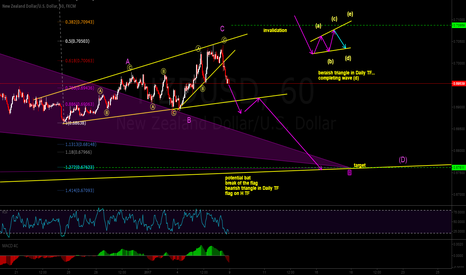 NZDUSD: one move down on (d) leg of bearish triangle before going up