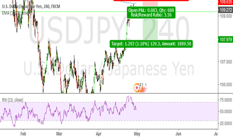 USDJPY: usdcad sell