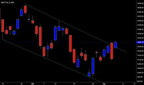 NIFTY: NIFTY CHANNEL BREAKOUT - Eyeing 10600 - IMO