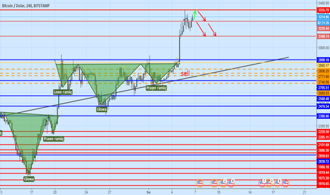 BTCUSD: korekta cenowa , correction price max 3340 and down