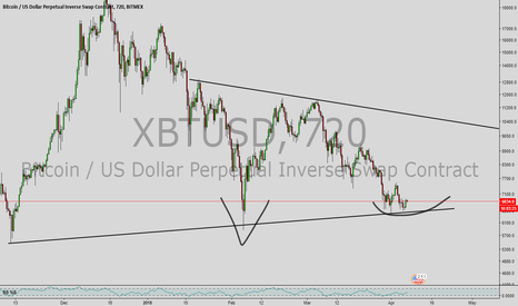 XBTUSD: adam and eve long signal