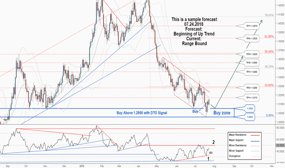 GBPUSD: A trading opportunity to buy in GBPUSD