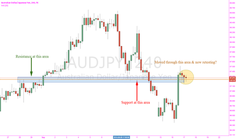 AUDJPY: AUD/JPY to continue up?