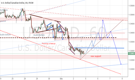 USDCAD: plans for the week USCCAD