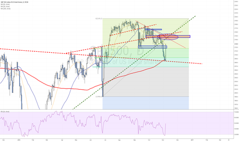 SPX500: Exploding from the 200 days MA line - What's next