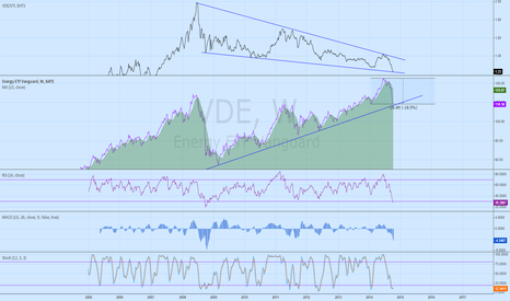 VDE: VDE - can it turn around?