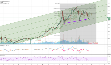 BTCUSD: BTC/USD - Lets crack open a cold one and wait this out