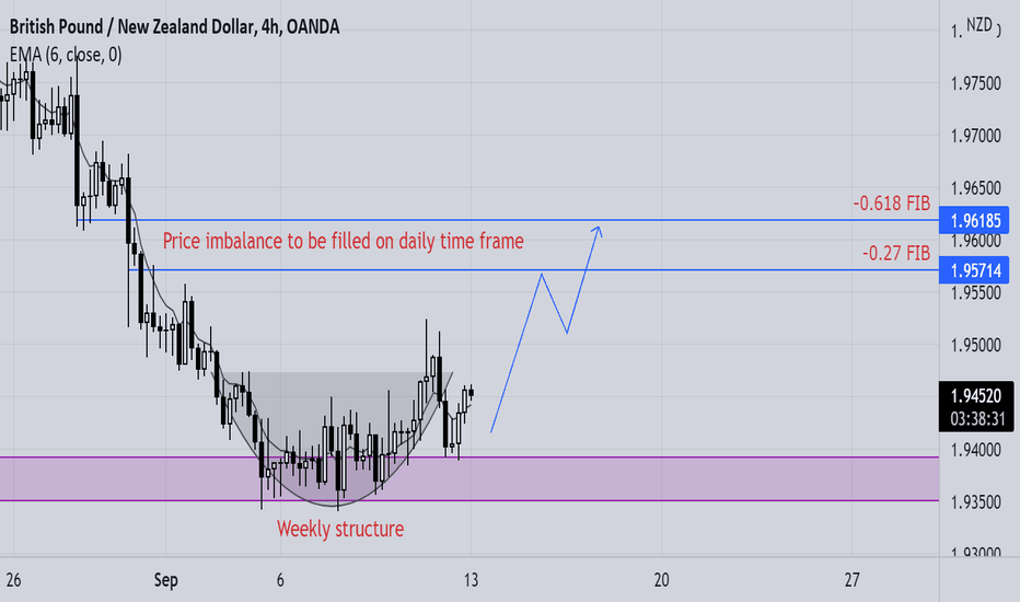 gbpnzd quick buy setup