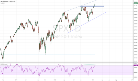 SPX: S&P500 - Short position at 1515