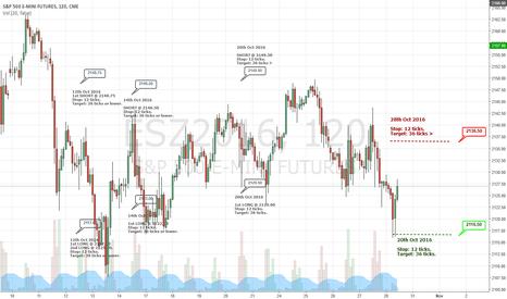 ESZ2016: ESZ2016 - Trading Levels for 28th Oct 2016
