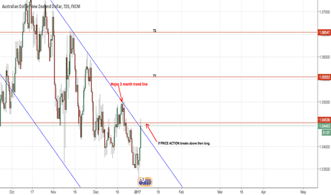 AUDNZD: Aud/Nzd potential Long T1 & T2