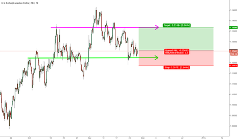 USDCAD: USDCAD in pullback range from larger timeframe uptrend, buy