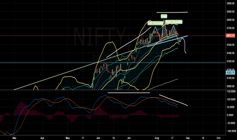 NIFTY: NIfty -head and shoulders pattern+ MACD divergence