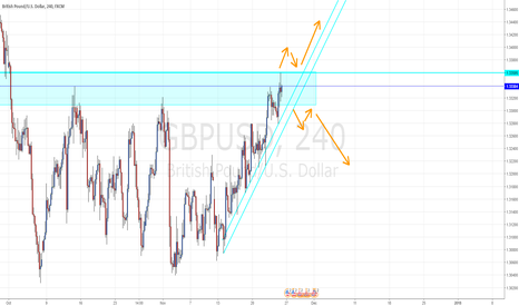 GBPUSD: GBP/USD Waiting To See Which Way It Goes