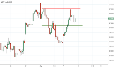 NIFTY: Update on Nifty